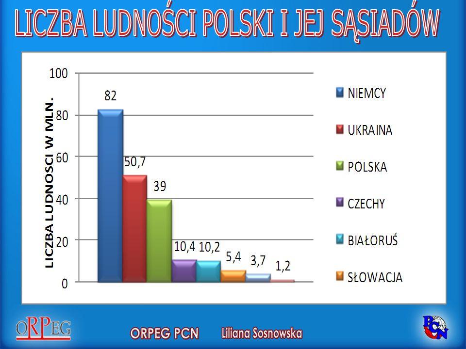 3. LICZBA LUDNOŚCI W POLSCE W 2010 ROKU WYNOSIŁA: A. 36 MLN B. 37 MLN C. POWYŻEJ 38 MLN D. PONIŻEJ 35 MLN