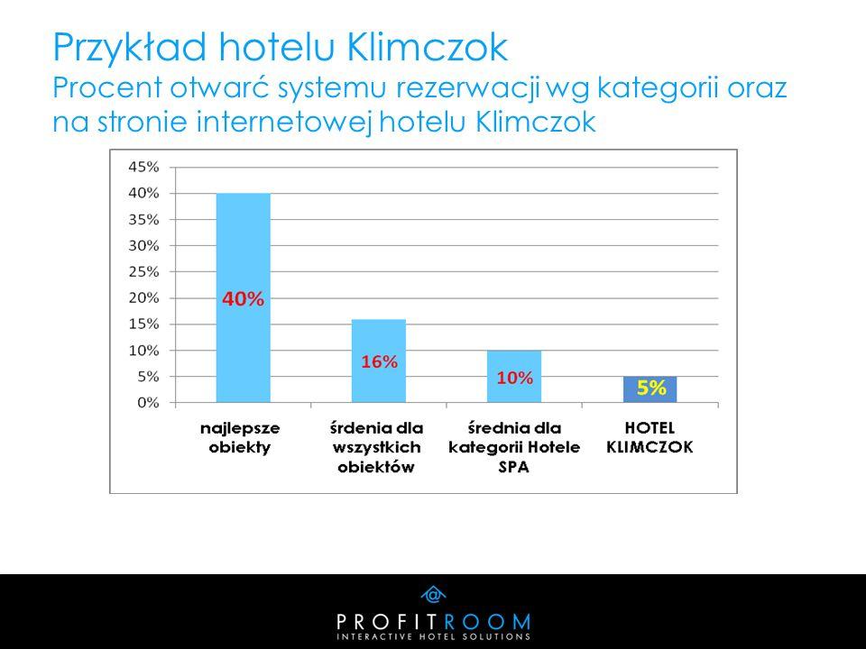 Przykład hotelu Klimczok Procent otwarć systemu rezerwacji wg kategorii oraz na stronie internetowej hotelu Klimczok