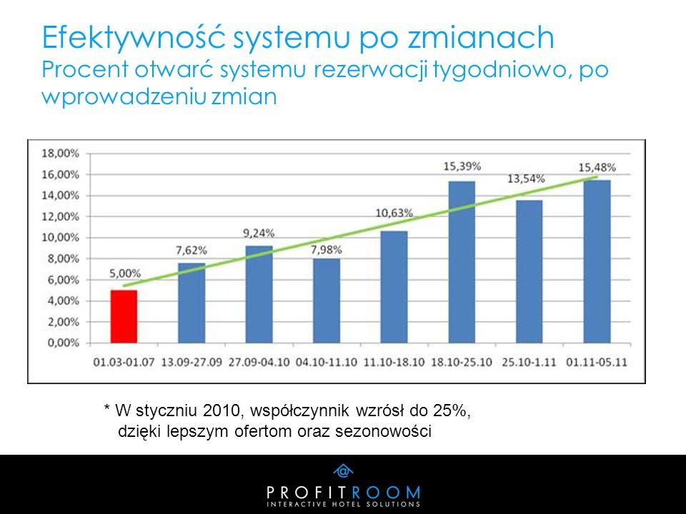 Efektywność systemu po zmianach Procent otwarć systemu rezerwacji tygodniowo, po wprowadzeniu zmian * W styczniu 2010, współczynnik wzrósł do 25%, dzięki lepszym ofertom oraz sezonowości