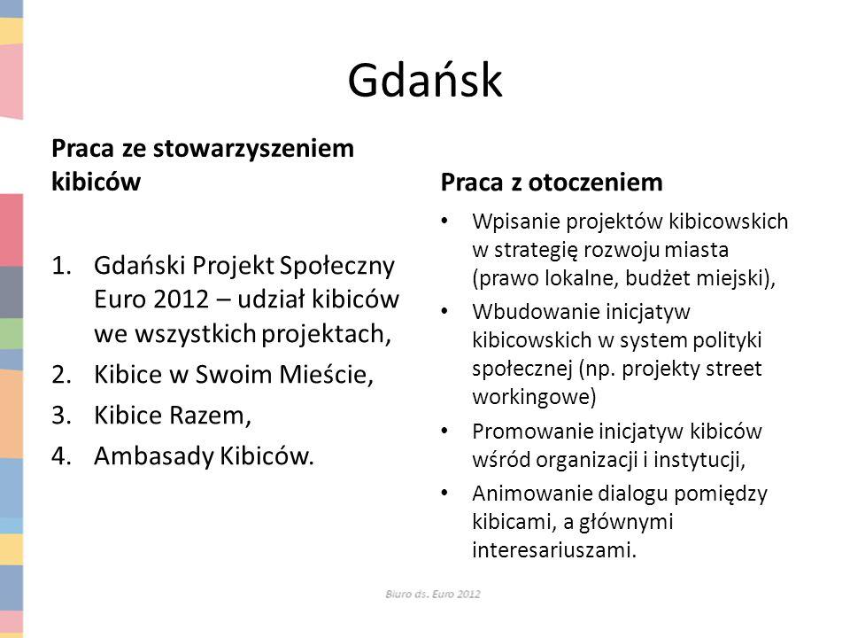 Gdańsk Praca ze stowarzyszeniem kibiców 1.Gdański Projekt Społeczny Euro 2012 – udział kibiców we wszystkich projektach, 2.Kibice w Swoim Mieście, 3.K