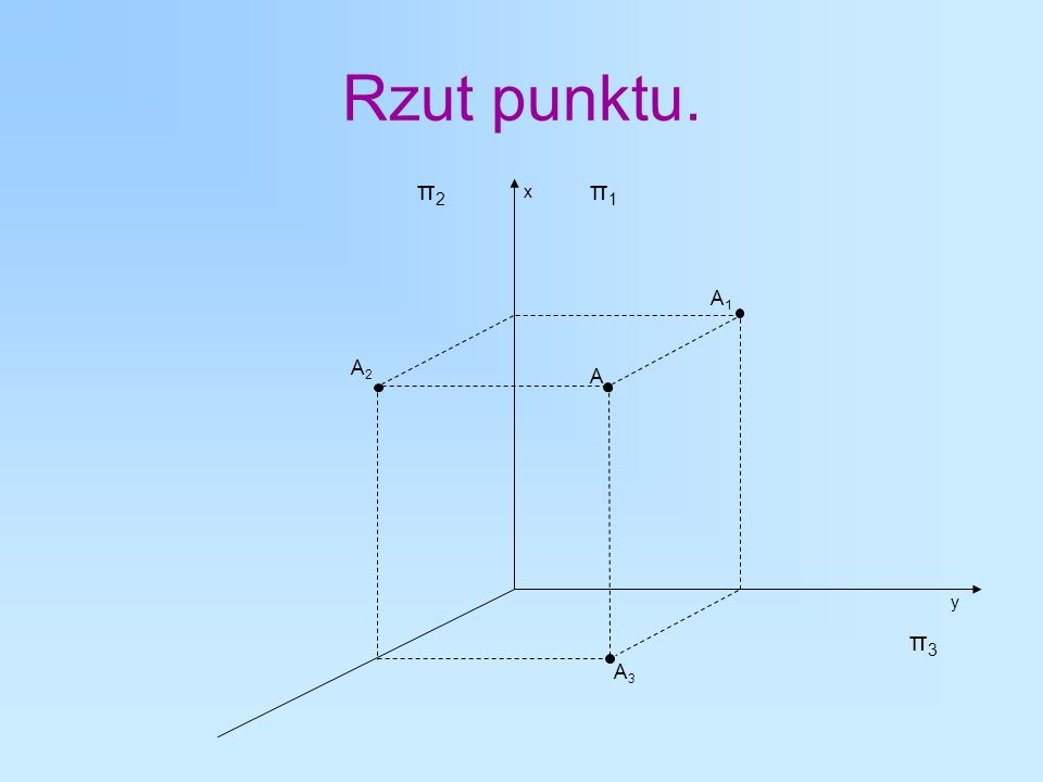 Rzut punktu. A A1A1 A2A2 A3A3 π1π1 π2π2 π3π3 x y
