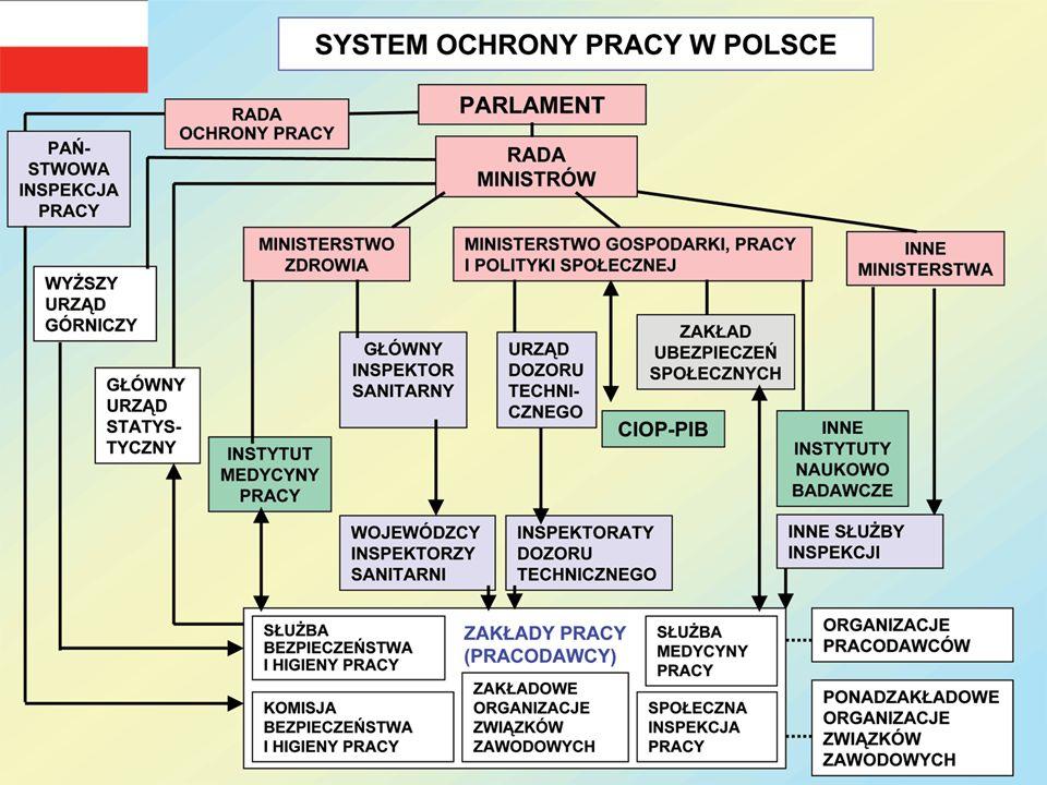 2 Regulacje prawne Rozporządzenie Ministra Pracy i Polityki Socjalnej z dnia 1 grudnia 1998 r.