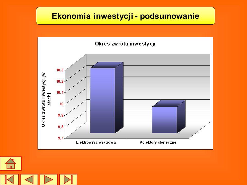 Ekonomia inwestycji - podsumowanie