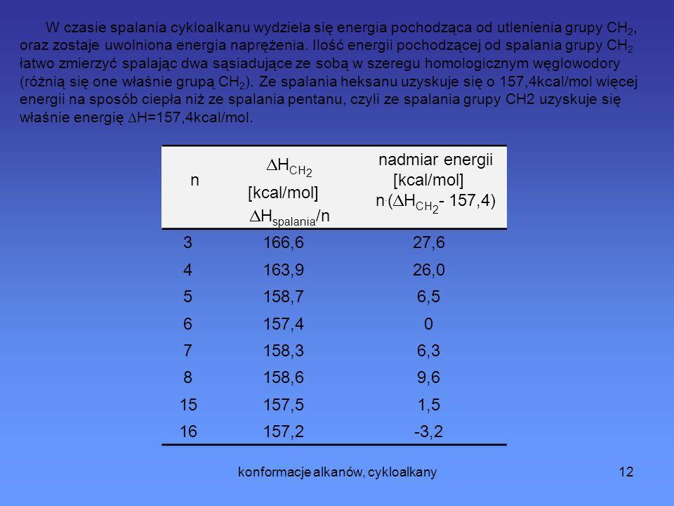 konformacje alkanów, cykloalkany12 n H CH 2 [kcal/mol] H spalania /n nadmiar energii [kcal/mol] n.