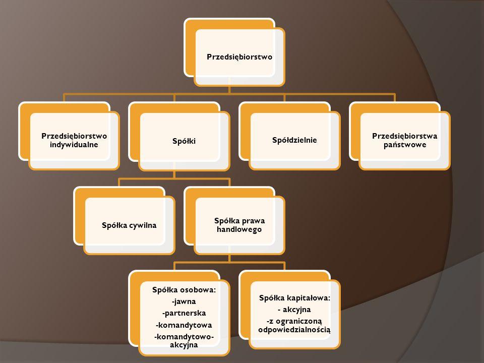 Przedsiębiorstwo Przedsiębiorstwo indywidualne Spółki Spółka cywilna Spółka prawa handlowego Spółka osobowa: -jawna -partnerska -komandytowa -komandyt