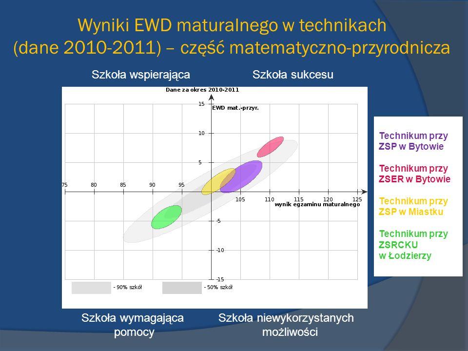 Wyniki EWD maturalnego w technikach (dane 2010-2011) – część matematyczno-przyrodnicza Szkoła wspierająca Szkoła sukcesu Szkoła wymagająca Szkoła niew