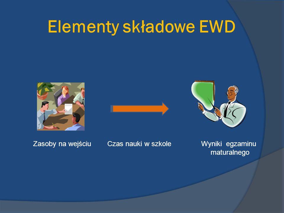 Wyniki EWD dzielą szkoły na: Szkoły neutralne (elipsa w centrum układu współrzędnych).