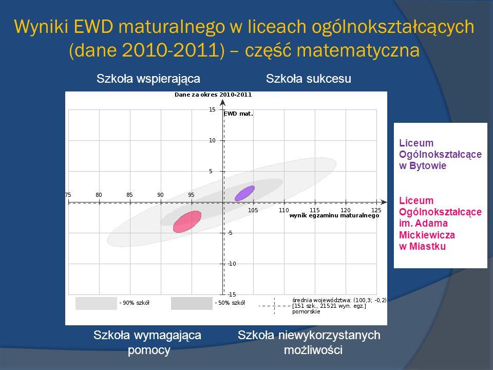 Wyniki EWD maturalnego w liceach ogólnokształcących (dane 2010-2011) – część matematyczna Szkoła wspierająca Szkoła sukcesu Szkoła wymagająca Szkoła n