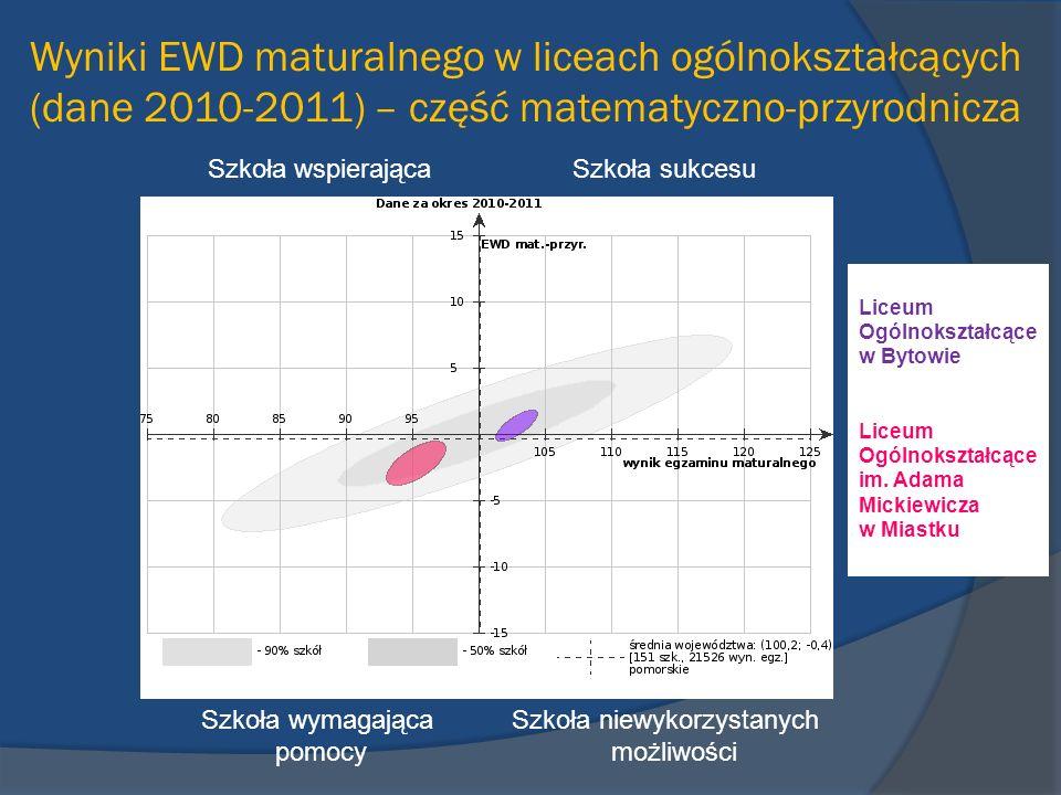 Wyniki EWD maturalnego w liceach ogólnokształcących (dane 2010-2011) – część matematyczno-przyrodnicza Szkoła wspierająca Szkoła sukcesu Szkoła wymaga