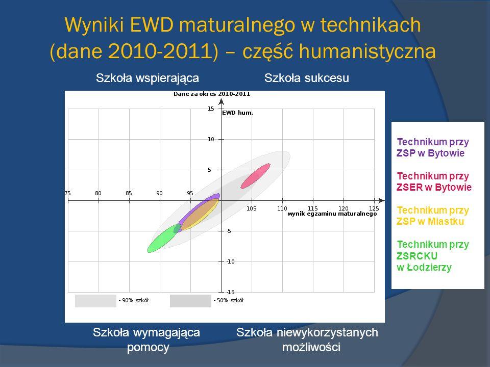 Wyniki EWD maturalnego w technikach (dane 2010-2011) – część humanistyczna Szkoła wspierająca Szkoła sukcesu Szkoła wymagająca Szkoła niewykorzystanyc