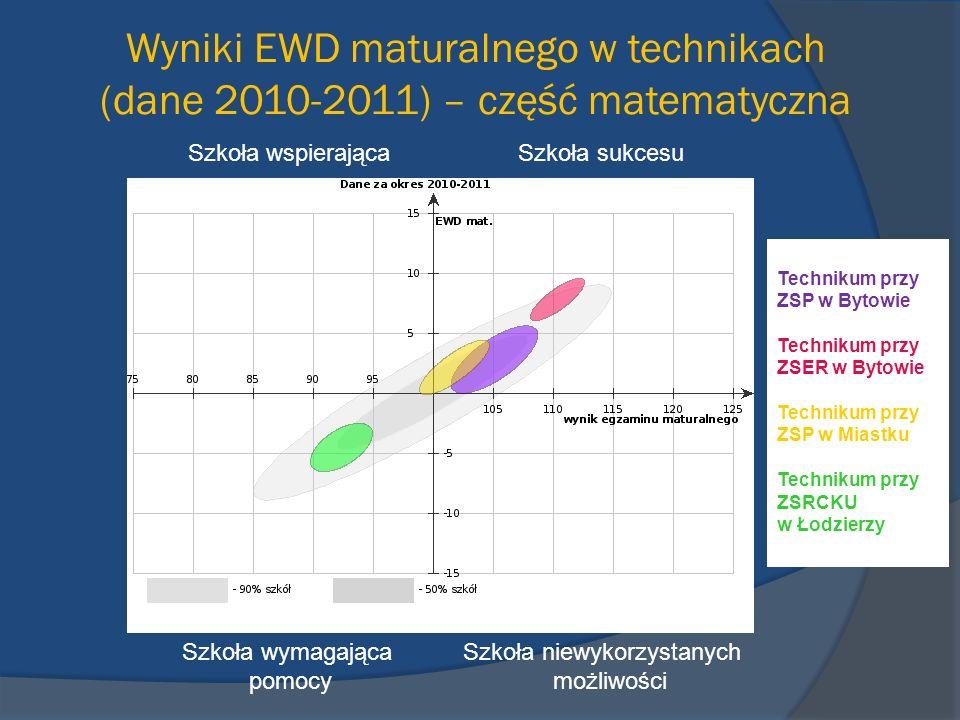 Wyniki EWD maturalnego w technikach (dane 2010-2011) – część matematyczna Szkoła wspierająca Szkoła sukcesu Szkoła wymagająca Szkoła niewykorzystanych