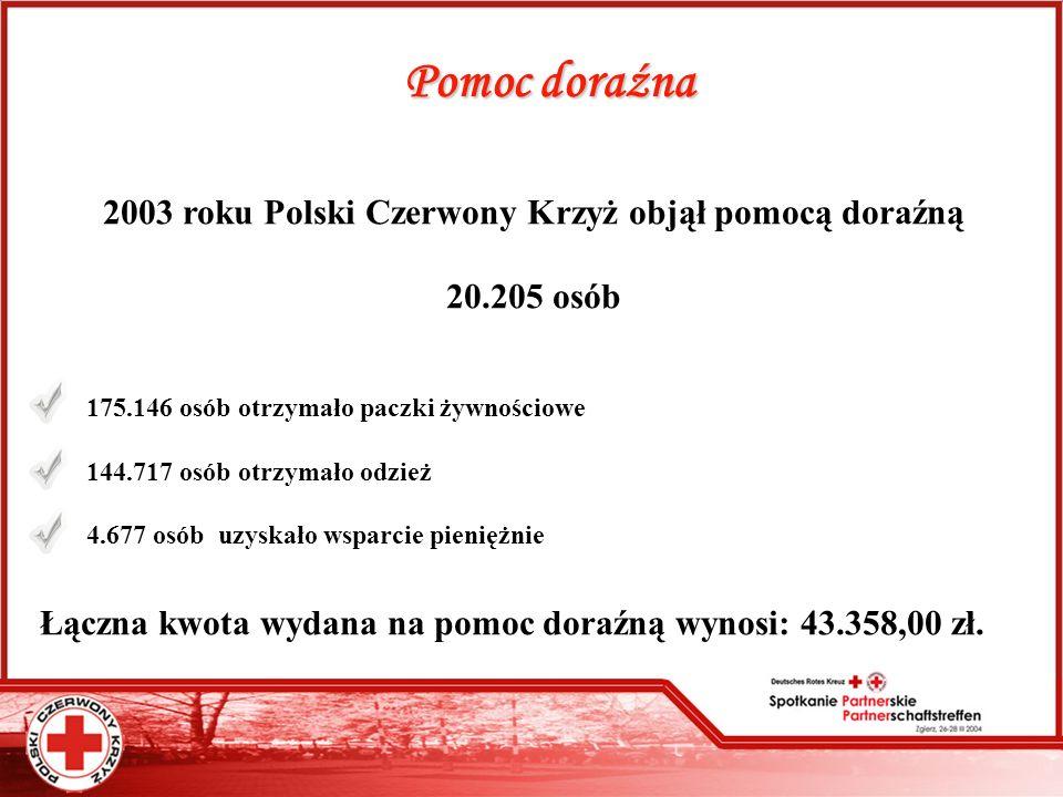 Pomoc doraźna W 2003 roku Polski Czerwony Krzyż objął pomocą doraźną 4 20.205 osób 1 175.146 osób otrzymało paczki żywnościowe 144.717 osób otrzymało