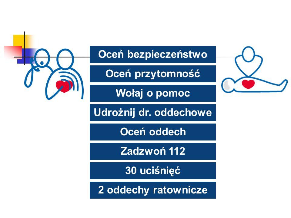 Oceń bezpieczeństwo Oceń przytomność Wołaj o pomoc Udrożnij dr. oddechowe Oceń oddech Zadzwoń 112 30 uciśnięć 2 oddechy ratownicze