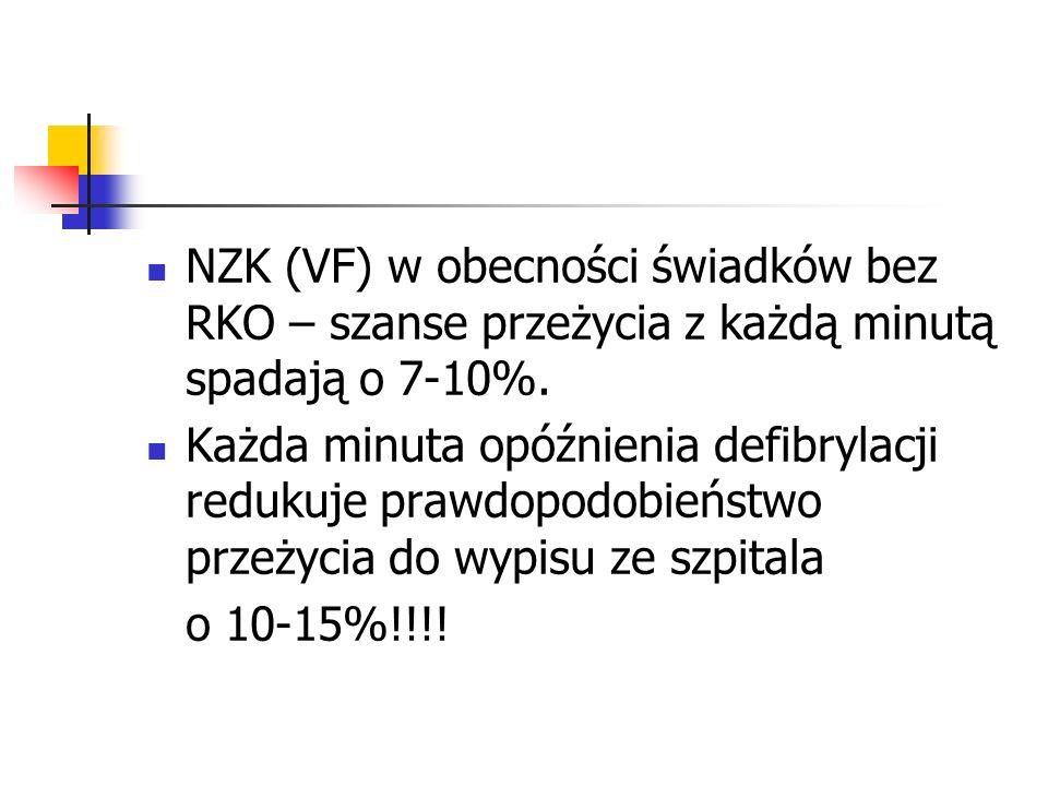 NZK (VF) w obecności świadków bez RKO – szanse przeżycia z każdą minutą spadają o 7-10%. Każda minuta opóźnienia defibrylacji redukuje prawdopodobieńs