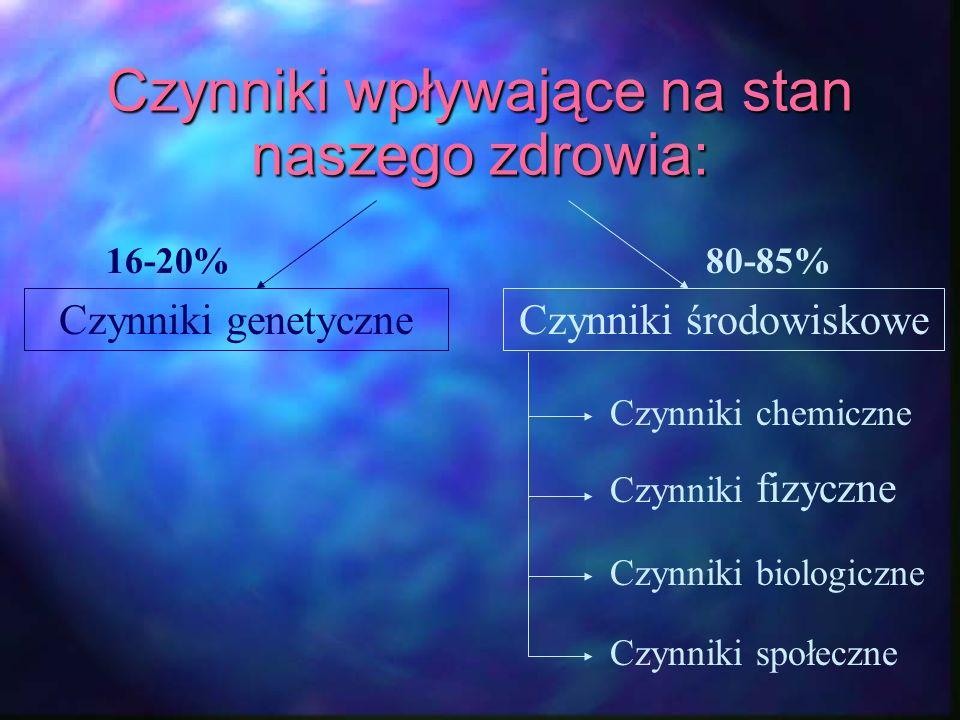 Czynniki wpływające na stan naszego zdrowia: Czynniki genetyczneCzynniki środowiskowe 16-20%80-85% Czynniki biologiczne Czynniki chemiczne Czynniki fi