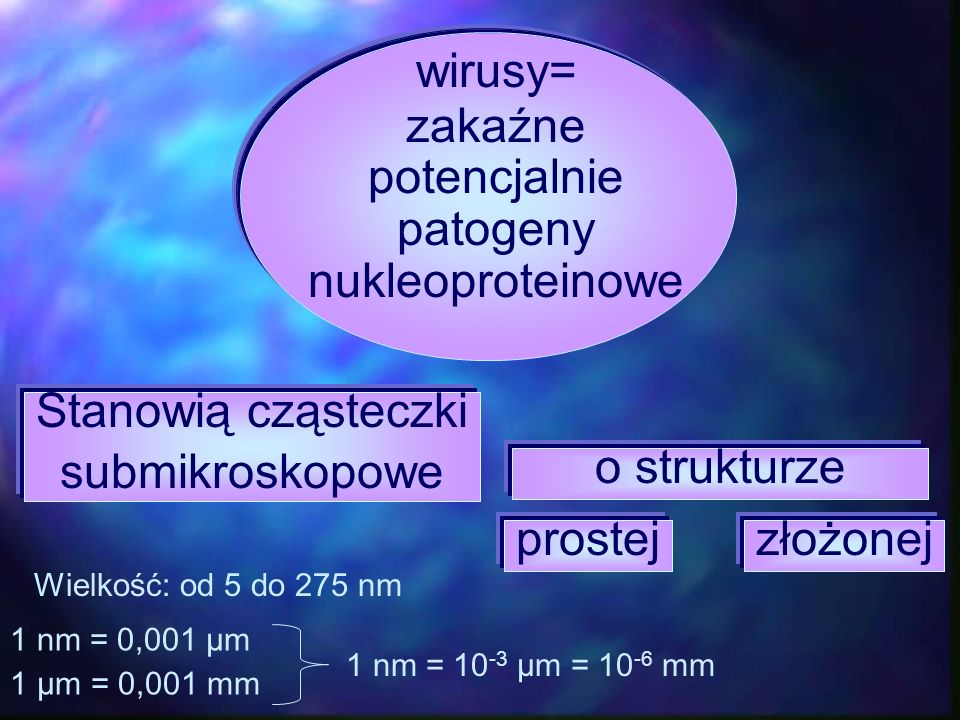 wirusy= zakaźne potencjalnie patogeny nukleoproteinowe Stanowią cząsteczki submikroskopowe o strukturze prostejzłożonej Wielkość: od 5 do 275 nm 1 nm
