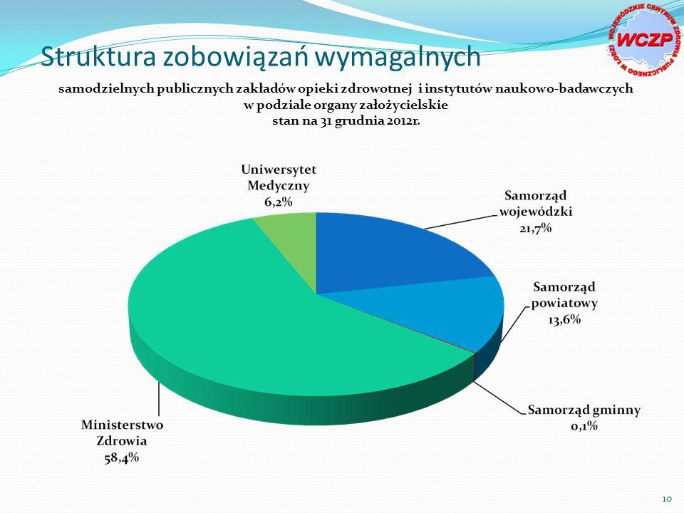 samodzielnych publicznych zakładów opieki zdrowotnej i instytutów naukowo-badawczych w podziale organy założycielskie stan na 31 grudnia 2012r.