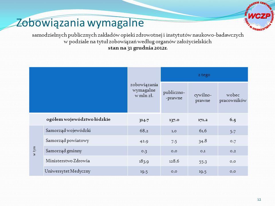 samodzielnych publicznych zakładów opieki zdrowotnej i instytutów naukowo-badawczych w podziale na tytuł zobowiązań według organów założycielskich stan na 31 grudnia 2012r.
