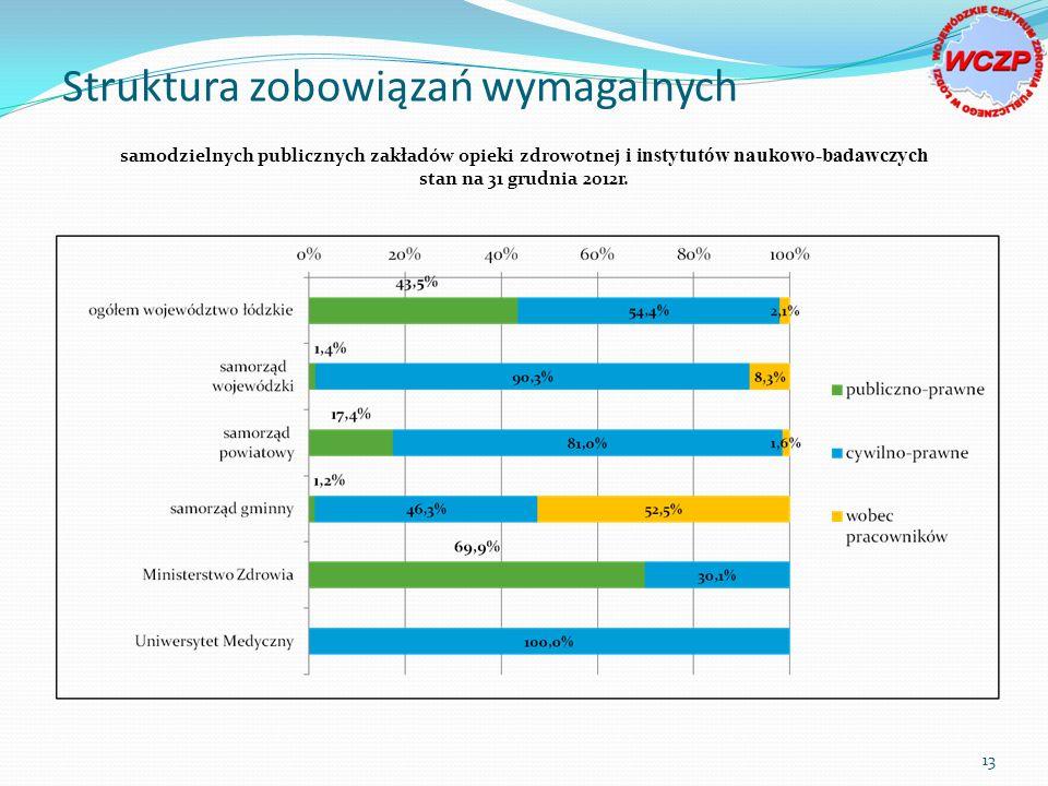 samodzielnych publicznych zakładów opieki zdrowotnej i instytutów naukowo-badawczych stan na 31 grudnia 2012r.
