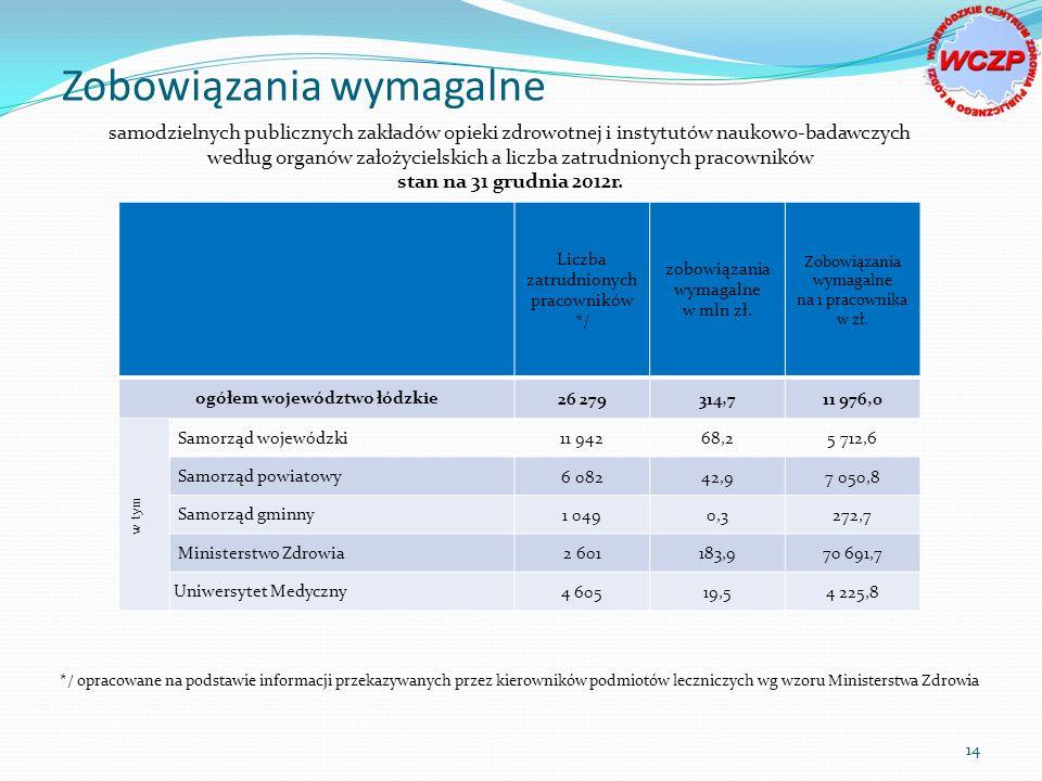 samodzielnych publicznych zakładów opieki zdrowotnej i instytutów naukowo-badawczych według organów założycielskich a liczba zatrudnionych pracowników stan na 31 grudnia 2012r.
