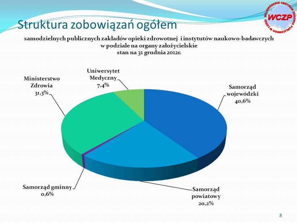 samodzielnych publicznych zakładów opieki zdrowotnej i instytutów naukowo-badawczych w podziale na organy założycielskie stan na 31 grudnia 2012r.