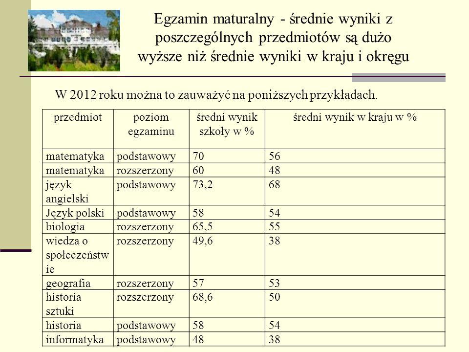 Egzamin maturalny - średnie wyniki z poszczególnych przedmiotów są dużo wyższe niż średnie wyniki w kraju i okręgu W 2012 roku można to zauważyć na po