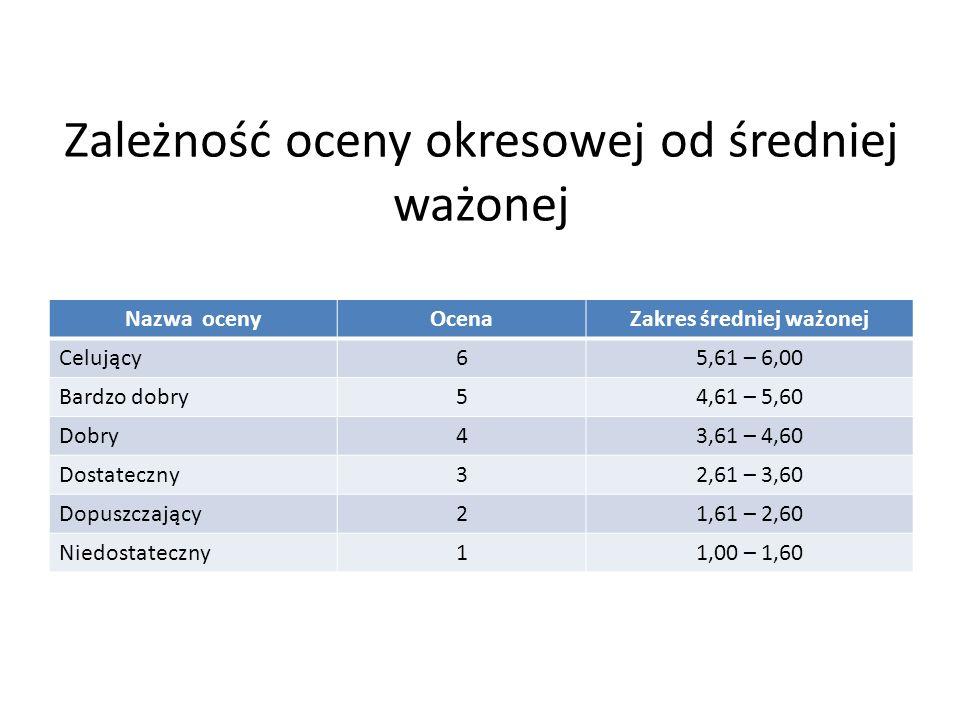 Zależność oceny okresowej od średniej ważonej Nazwa ocenyOcenaZakres średniej ważonej Celujący65,61 – 6,00 Bardzo dobry54,61 – 5,60 Dobry43,61 – 4,60