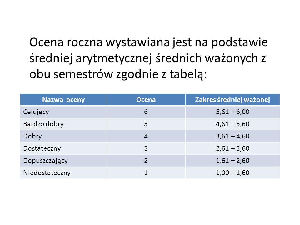 Ocena roczna wystawiana jest na podstawie średniej arytmetycznej średnich ważonych z obu semestrów zgodnie z tabelą: Nazwa ocenyOcenaZakres średniej w