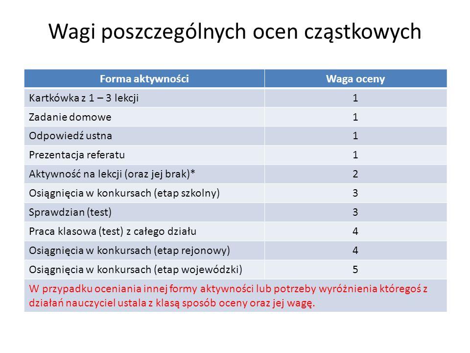 Wagi poszczególnych ocen cząstkowych Forma aktywnościWaga oceny Kartkówka z 1 – 3 lekcji1 Zadanie domowe1 Odpowiedź ustna1 Prezentacja referatu1 Aktyw