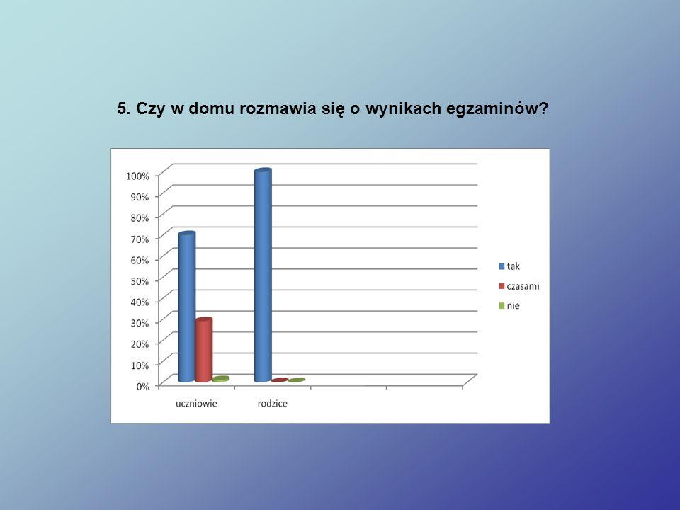 5. Czy w domu rozmawia się o wynikach egzaminów?