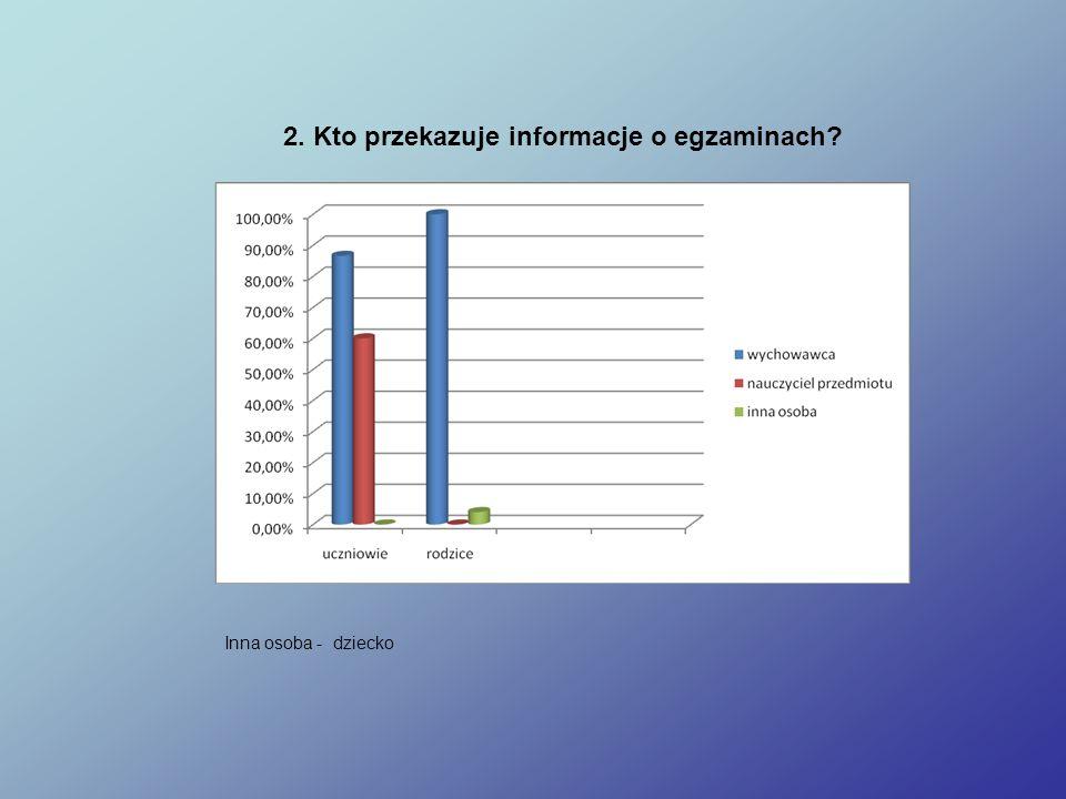 2. Kto przekazuje informacje o egzaminach Inna osoba - dziecko