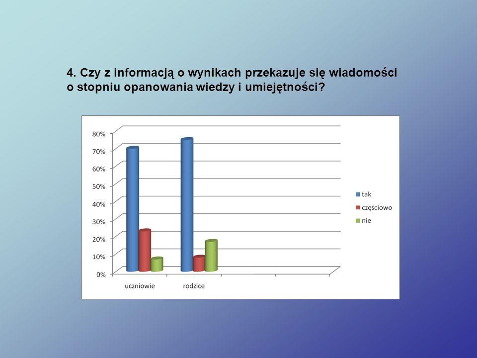 4. Czy z informacją o wynikach przekazuje się wiadomości o stopniu opanowania wiedzy i umiejętności?