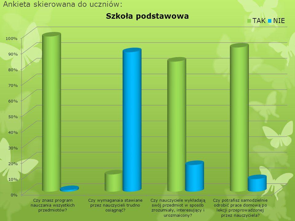 Ankieta skierowana do uczniów:
