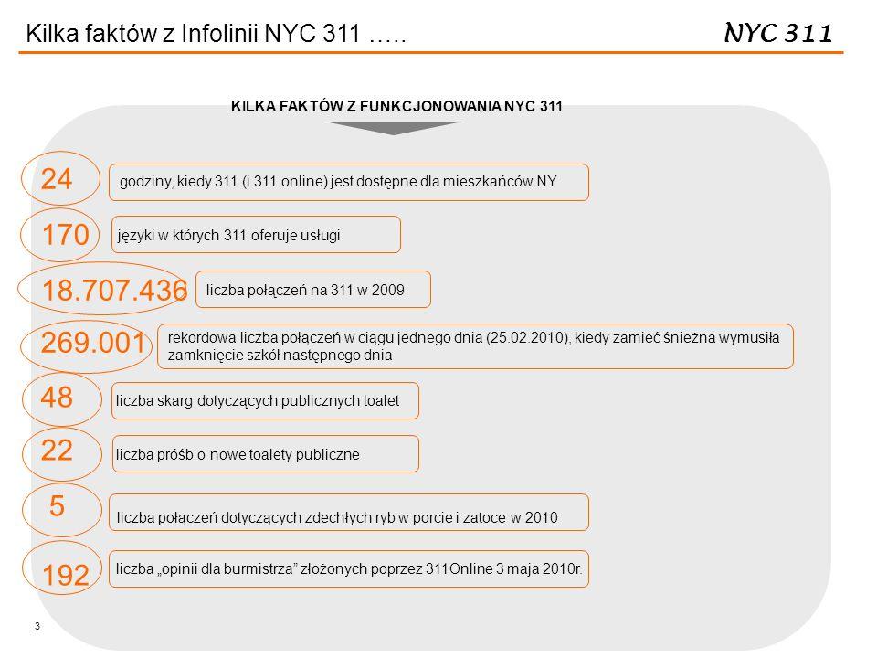 3 Kilka faktów z Infolinii NYC 311 ….. 24 170 18.707.436 269.001 48 22 5 192 godziny, kiedy 311 (i 311 online) jest dostępne dla mieszkańców NY języki
