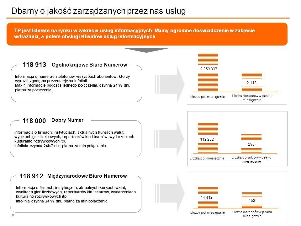8 TP jest liderem na rynku w zakresie usług informacyjnych.