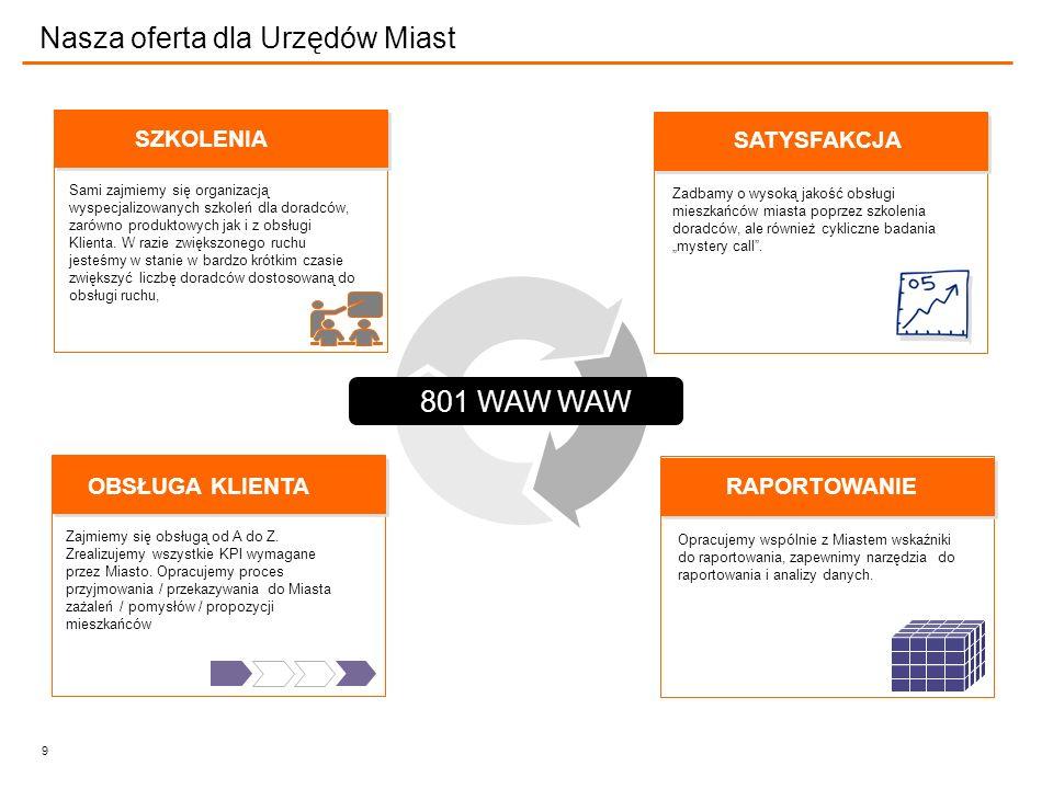 9 Nasza oferta dla Urzędów Miast 801 WAW WAW SZKOLENIA Sami zajmiemy się organizacją wyspecjalizowanych szkoleń dla doradców, zarówno produktowych jak i z obsługi Klienta.