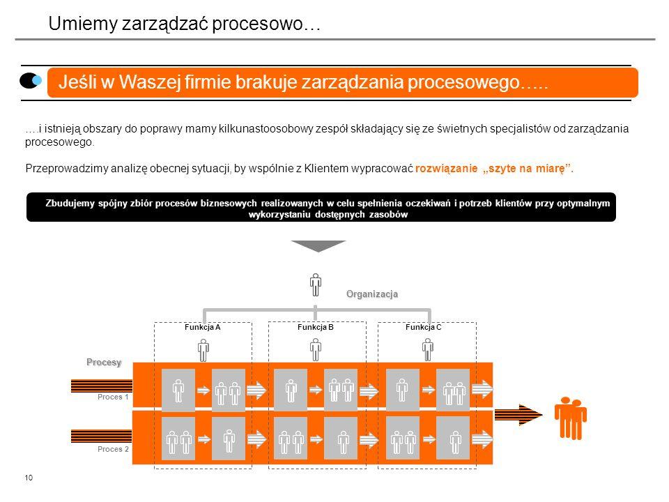 10 Umiemy zarządzać procesowo… Jeśli w Waszej firmie brakuje zarządzania procesowego….. ….i istnieją obszary do poprawy mamy kilkunastoosobowy zespół