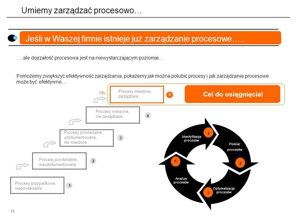 11 Umiemy zarządzać procesowo… Jeśli w Waszej firmie istnieje już zarządzanie procesowe….. ….ale dojrzałość procesowa jest na niewystarczającym poziom