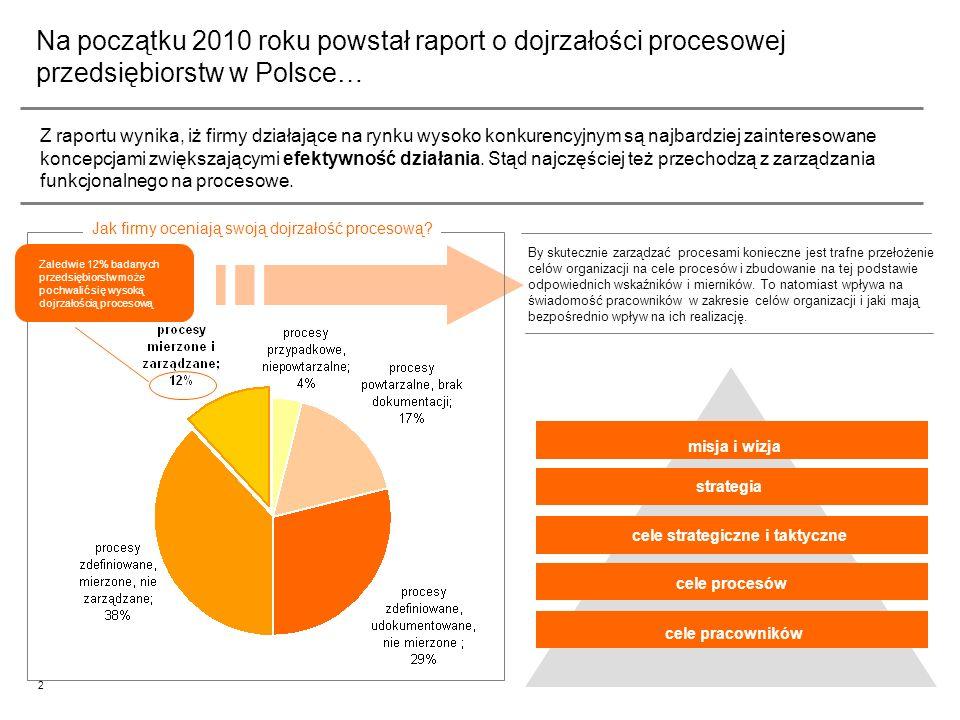 3 Wnioski wynikające z raportu… Z raportu wynika, iż większość firm mierzy procesy, ale już nimi nie zarządza, czyli nie wykorzystuje wyników pomiarów do podejmowania decyzji.