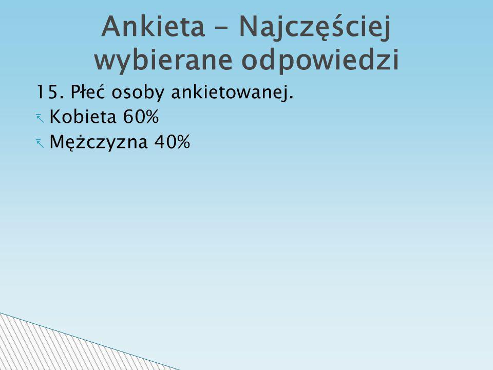 15. Płeć osoby ankietowanej. Kobieta 60% Mężczyzna 40% Ankieta - Najczęściej wybierane odpowiedzi