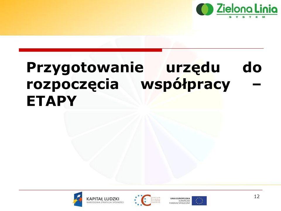 12 Przygotowanie urzędu do rozpoczęcia współpracy – ETAPY