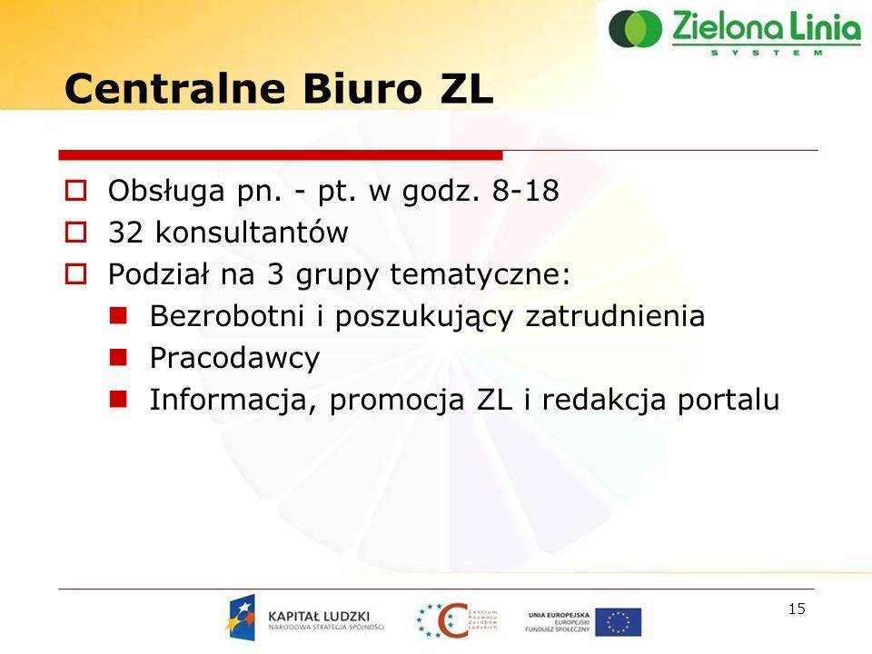 Centralne Biuro ZL Obsługa pn. - pt. w godz.