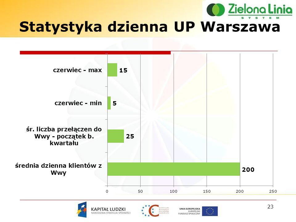 23 Statystyka dzienna UP Warszawa