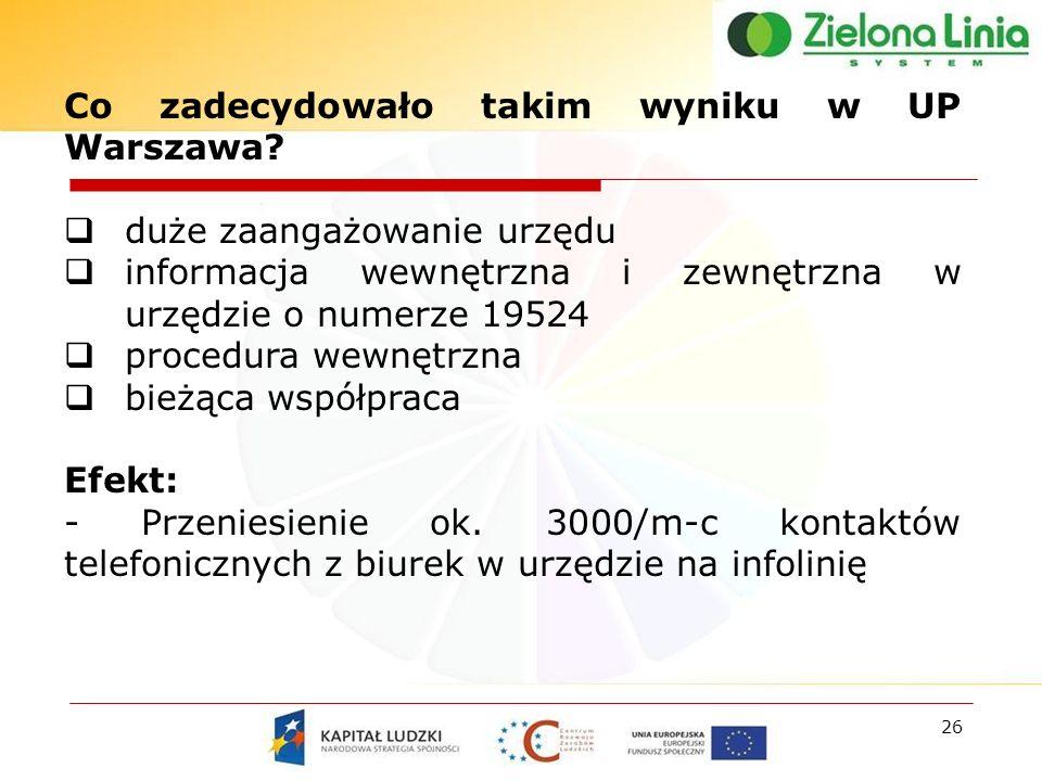 26 Co zadecydowało takim wyniku w UP Warszawa.