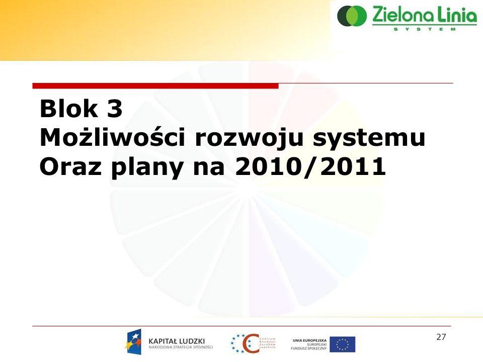 27 Blok 3 Możliwości rozwoju systemu Oraz plany na 2010/2011