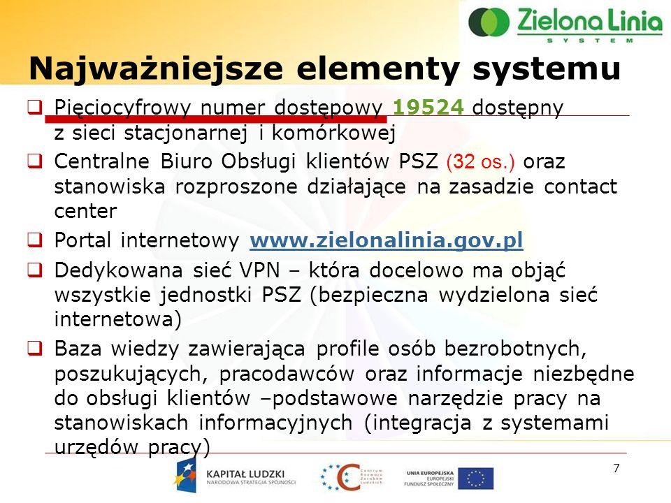 Najważniejsze elementy systemu 7 Pięciocyfrowy numer dostępowy 19524 dostępny z sieci stacjonarnej i komórkowej Centralne Biuro Obsługi klientów PSZ (32 os.) oraz stanowiska rozproszone działające na zasadzie contact center Portal internetowy www.zielonalinia.gov.plwww.zielonalinia.gov.pl Dedykowana sieć VPN – która docelowo ma objąć wszystkie jednostki PSZ (bezpieczna wydzielona sieć internetowa) Baza wiedzy zawierająca profile osób bezrobotnych, poszukujących, pracodawców oraz informacje niezbędne do obsługi klientów –podstawowe narzędzie pracy na stanowiskach informacyjnych (integracja z systemami urzędów pracy)