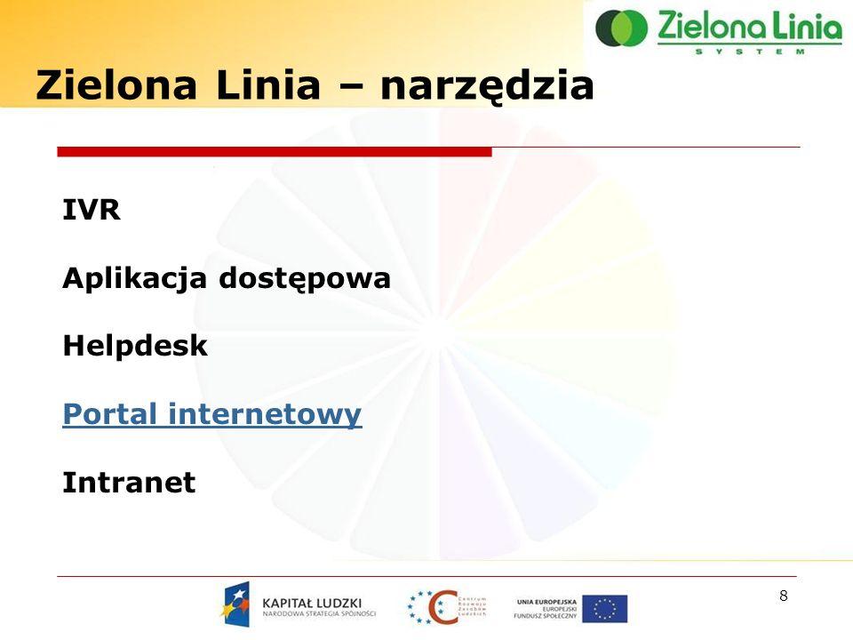 Zielona Linia – narzędzia 8 IVR Aplikacja dostępowa Helpdesk Portal internetowy Intranet