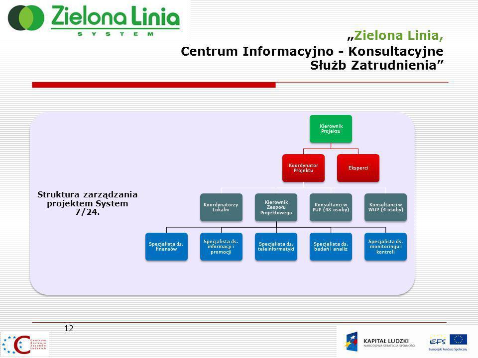 Zielona Linia, Centrum Informacyjno - Konsultacyjne Służb Zatrudnienia 12 Struktura zarządzania projektem System 7/24. Kierownik Projektu Koordynator