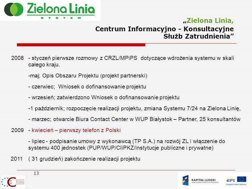 Zielona Linia, Centrum Informacyjno - Konsultacyjne Służb Zatrudnienia 13 2008- styczeń pierwsze rozmowy z CRZL/MPiPS dotyczące wdrożenia systemu w sk