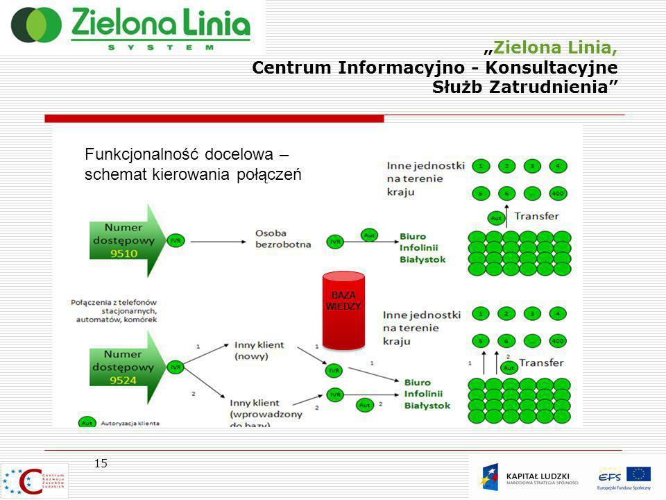 Zielona Linia, Centrum Informacyjno - Konsultacyjne Służb Zatrudnienia 15 Funkcjonalność docelowa – schemat kierowania połączeń BAZA WIEDZY